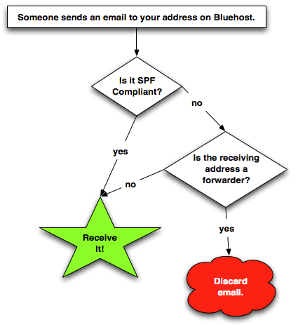 how to forward bluehost email to gmail