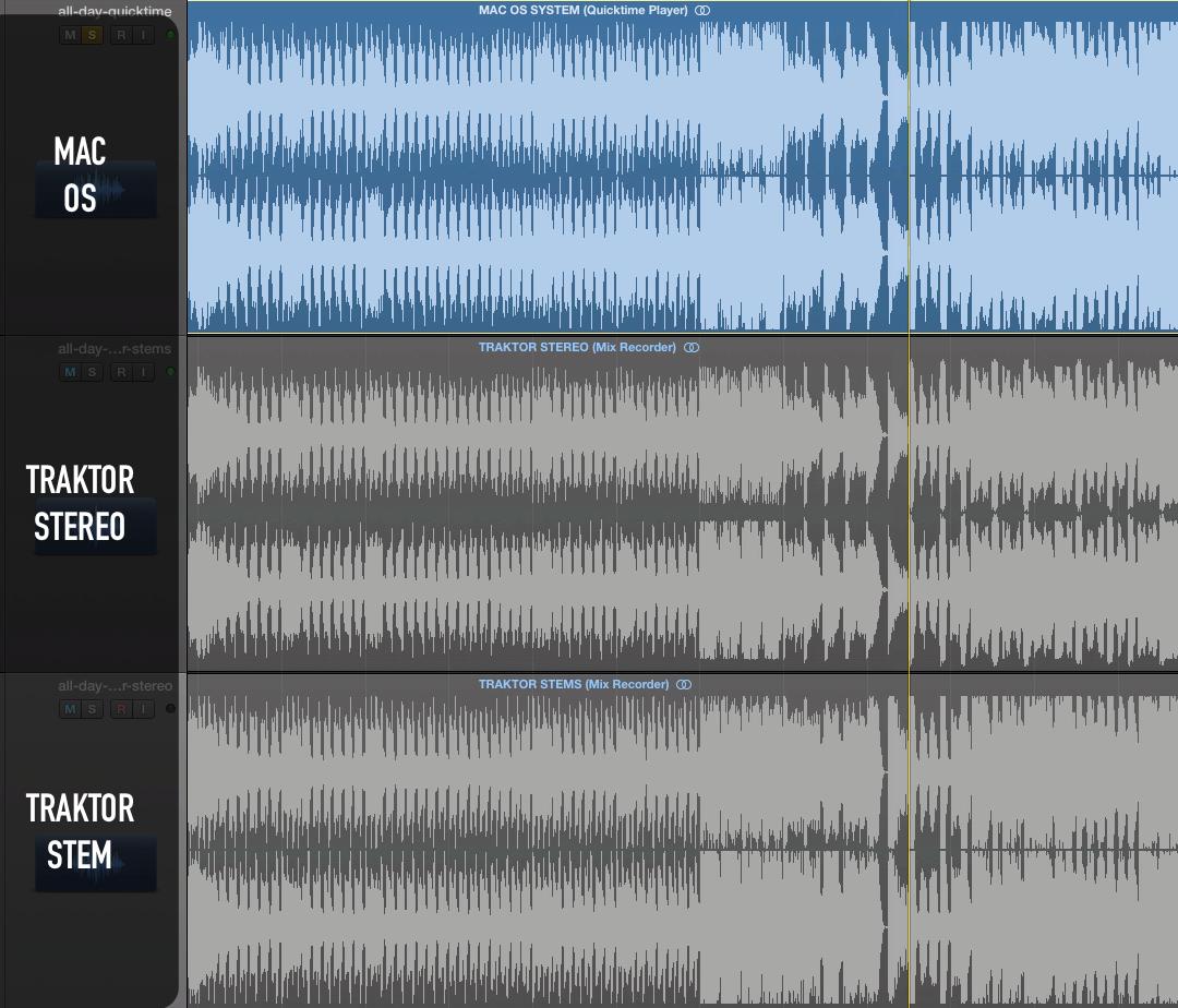 Does TRAKTOR have bad quality sound? Do STEMS sound inferior